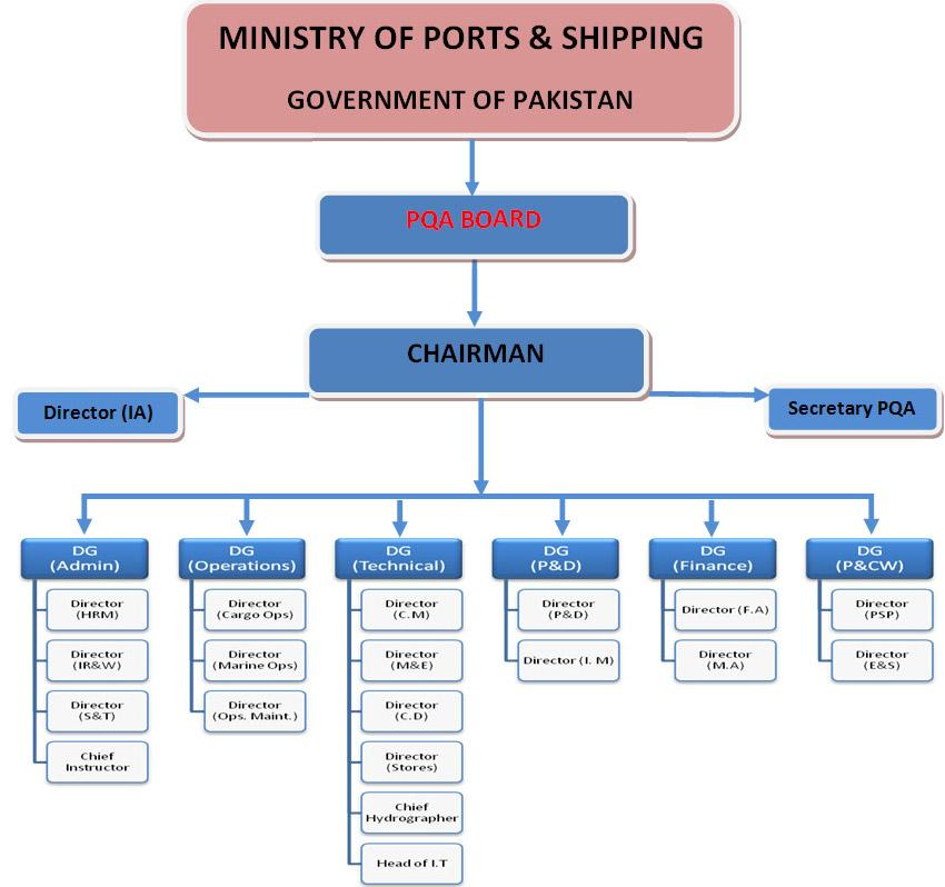Organisational Chart of Port Qasim Authority karachi