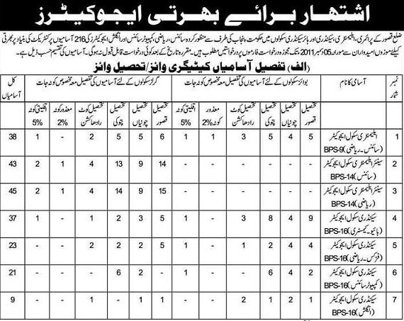 Teachers/Educators Jobs in District Kasur – Last Date to Apply 5-12-2011