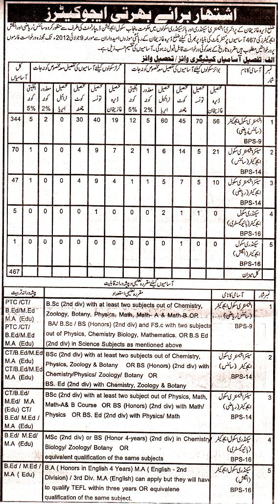 Educators Jobs 2012 DG Khan District (Last Date for Application 9/7/2012)