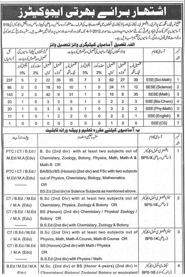 Educators Jobs / Vacancies 2012 District Toba Tek Singh (Last Date 4-7-2012)