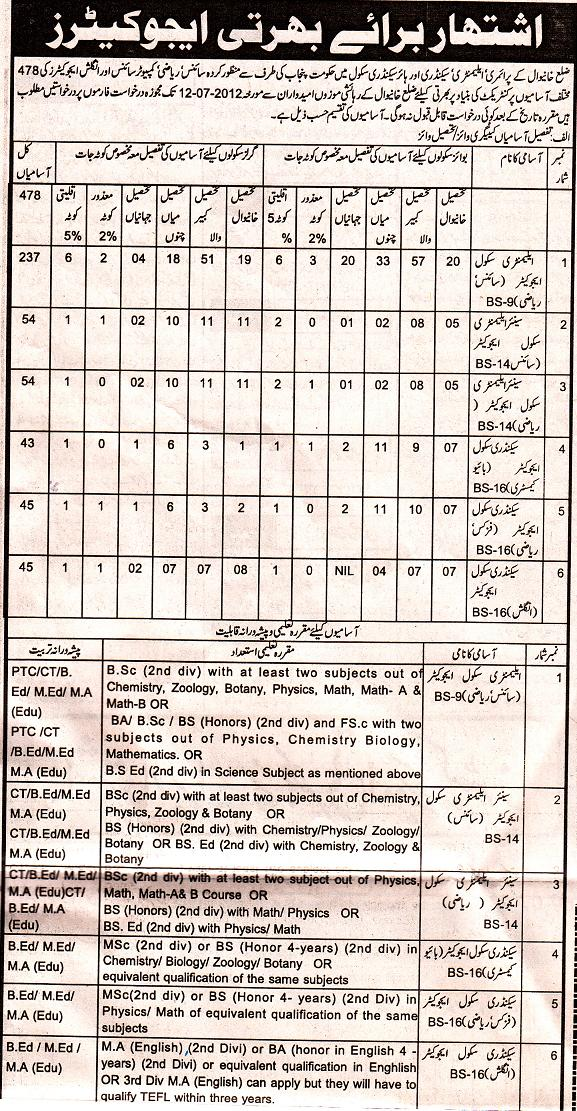 Khanewal District Educators Jobs 2012 (Last Date to Apply 12/7/2012)