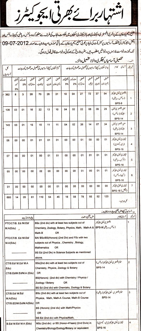 Rahim Yar Khan District Educators Jobs 2012 (Last Date to Apply 9/7/2012)
