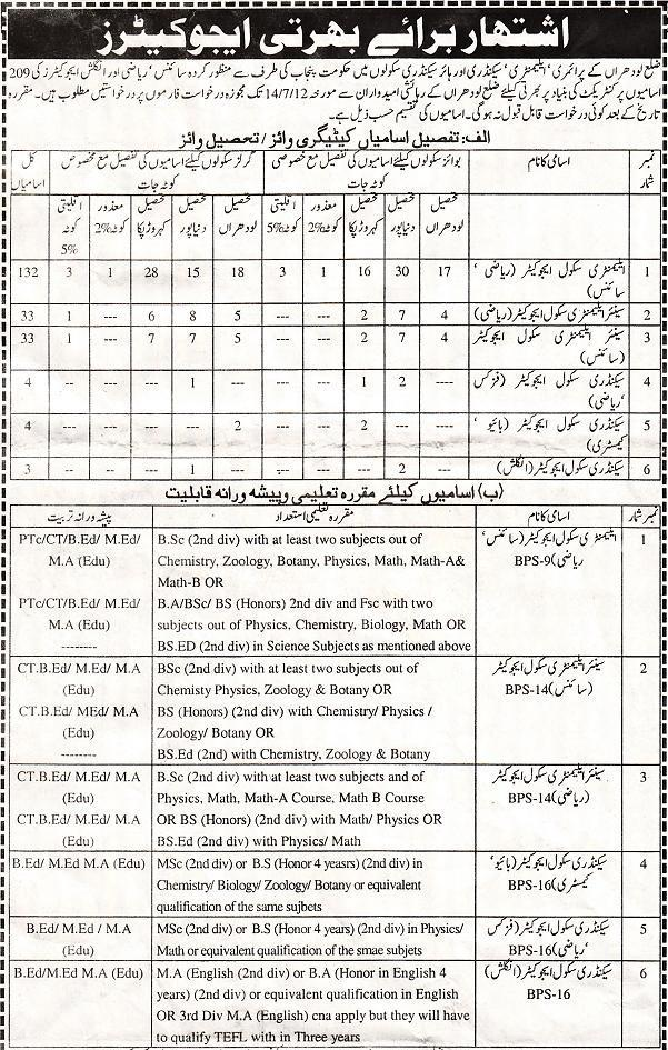 District Lodhran Educators Jobs / Posts 2012