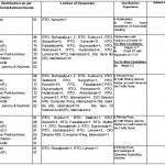 Jobs in FBR Inland Ravenue Department 3