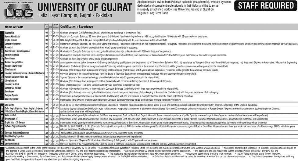 Jobs in University ogf Gujrat for Non-Teaching Staff (Page 3/3)