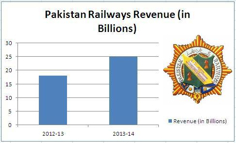 Pakistan Railways Revenue Comparison Graph