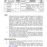 Jobs in Civil Courts Faisalabad