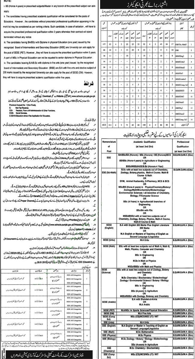 Educators Jobs in Education Department District Lodhran