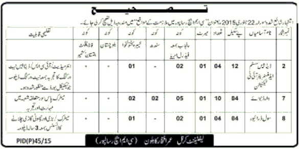 Correction in Job Ad of CMH Risalpur 24-1-2015