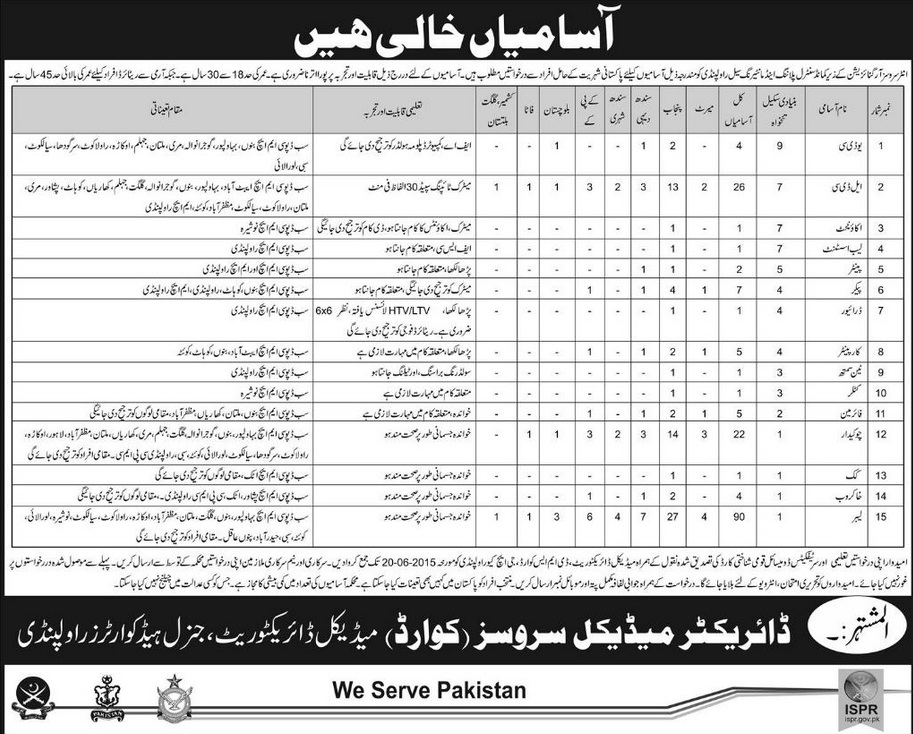 Jobs in GHQ Medical Services, Planning and Monitoring Cell Rawalpindi