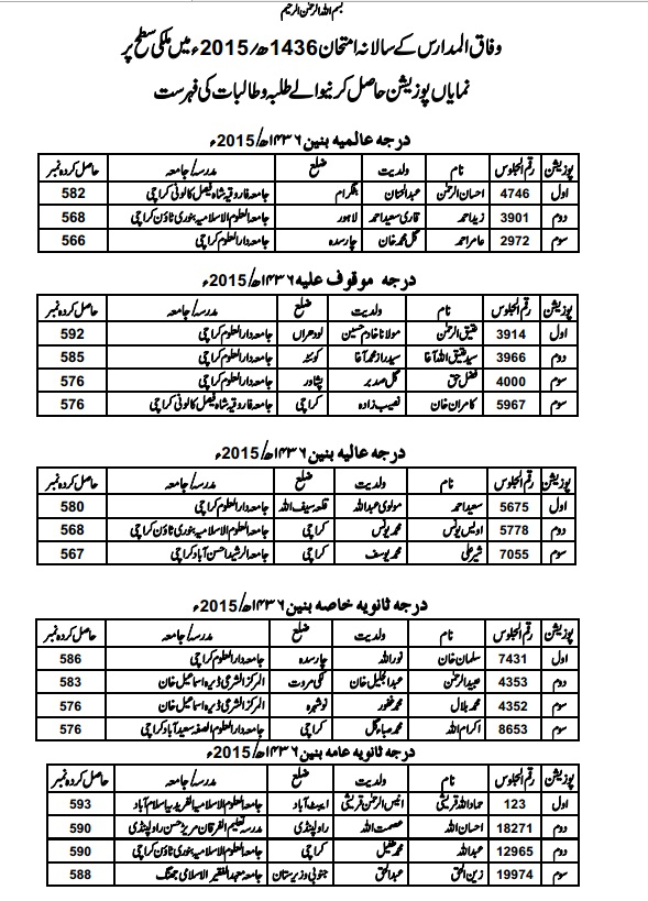 Wifaq ulmadaris Arabia Position holders Male 2015-1436 AH (page 1)