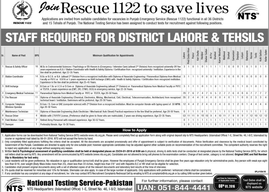 Rescue Announced Jobs in Lahore and 18 Tehsils of Punjab