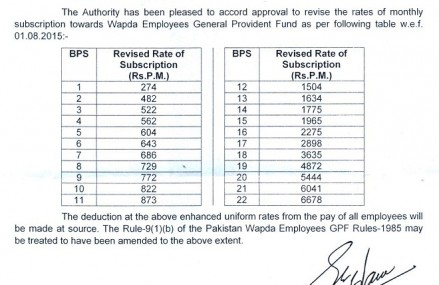 WAPDA Revised Rate of GPF For Employees Scale 1-22