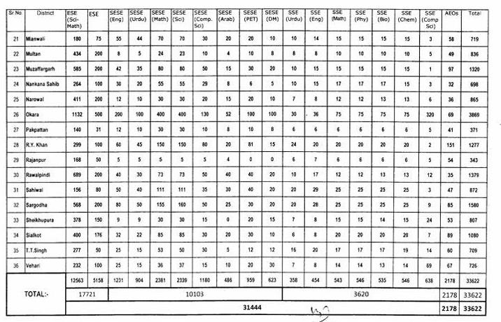 Punjab Educators Jobs Detail Table 2