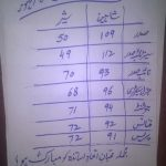 PPLA Islamia College Civil Lines Lahore Election Result 2016