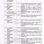 Jobs in BZU Multan Last Date to Apply 20-6-2016 b