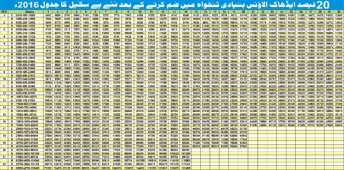 Pay Scale Revision Chart 2016