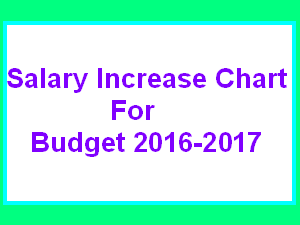Salary Increase Chart 2016 of Govt Employees 2
