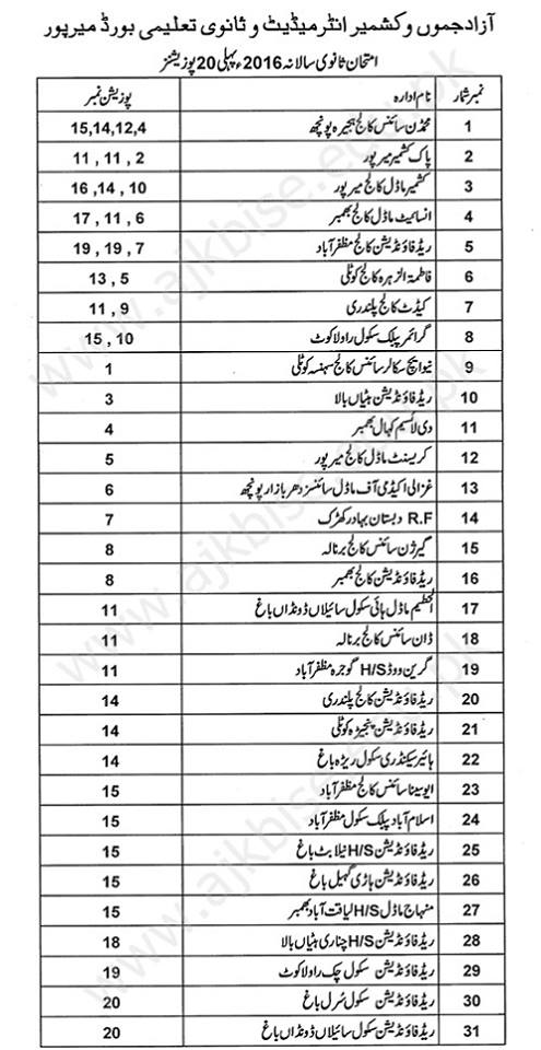Azad Kashmir BISE Mirpur SSC-Matric Result Top 20 Position Holders 2016