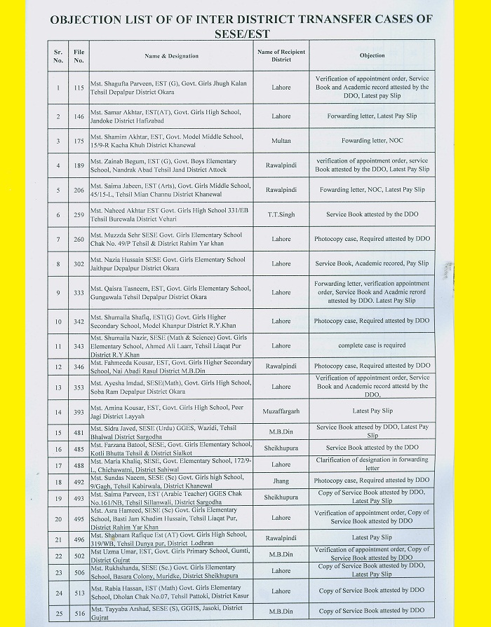 DPI Punjab Objection List 2016 SESE-EST