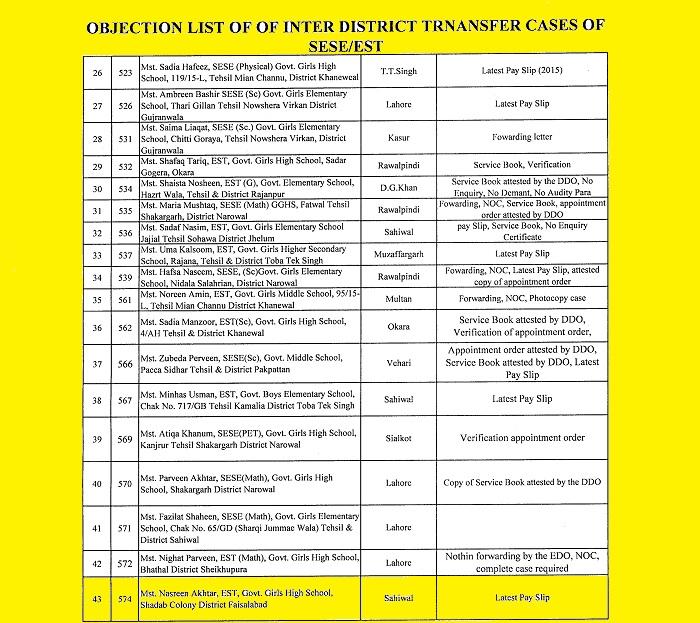 DPI Punjab Objection List 2016
