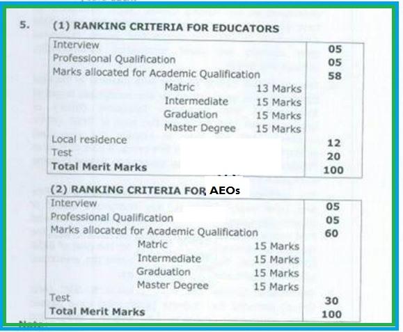teachers-ki-bharti-ranking-criteria-for-educators-recruitment-in-punjab-2016