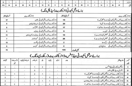 Vacancies/Jobs in Punjab Employees Social Security Institutions and Hospitals