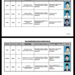 BISE Lahore HSSC, Inter Position Holders 2017 - Over All Pre Engineering Boys Group