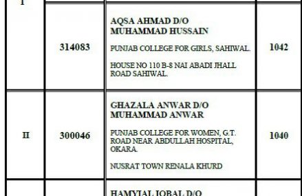 Inter Annual Result 2017 OverAll Position Holders Sahiwal Board