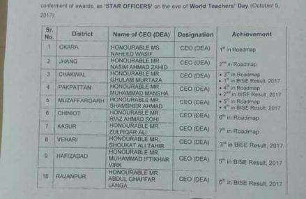 Star Officers List of School Education Department Punjab on World Teachers Day 2017